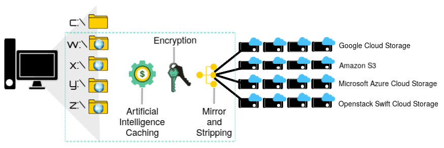 Document Encryption for scanned images with Hybrid Cloud Storage